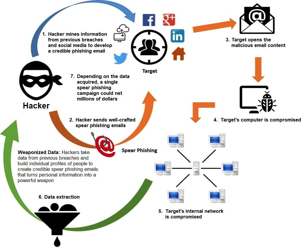 Something's phishy: How to detect phishing attempts