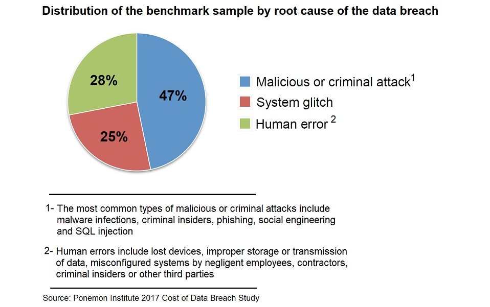 data-breach-pie-graph