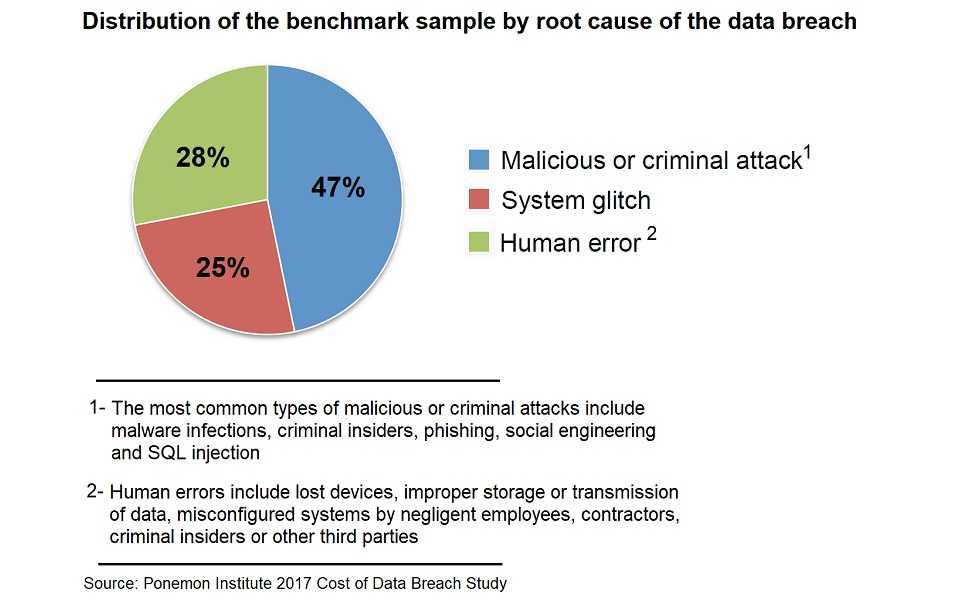 data-breach-pie-graph