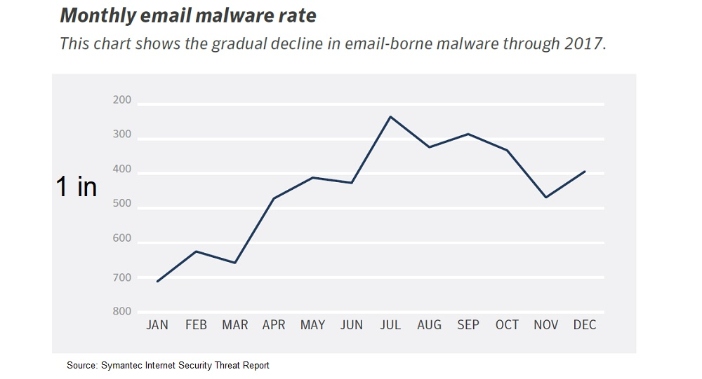 monthly-email-malware-graph