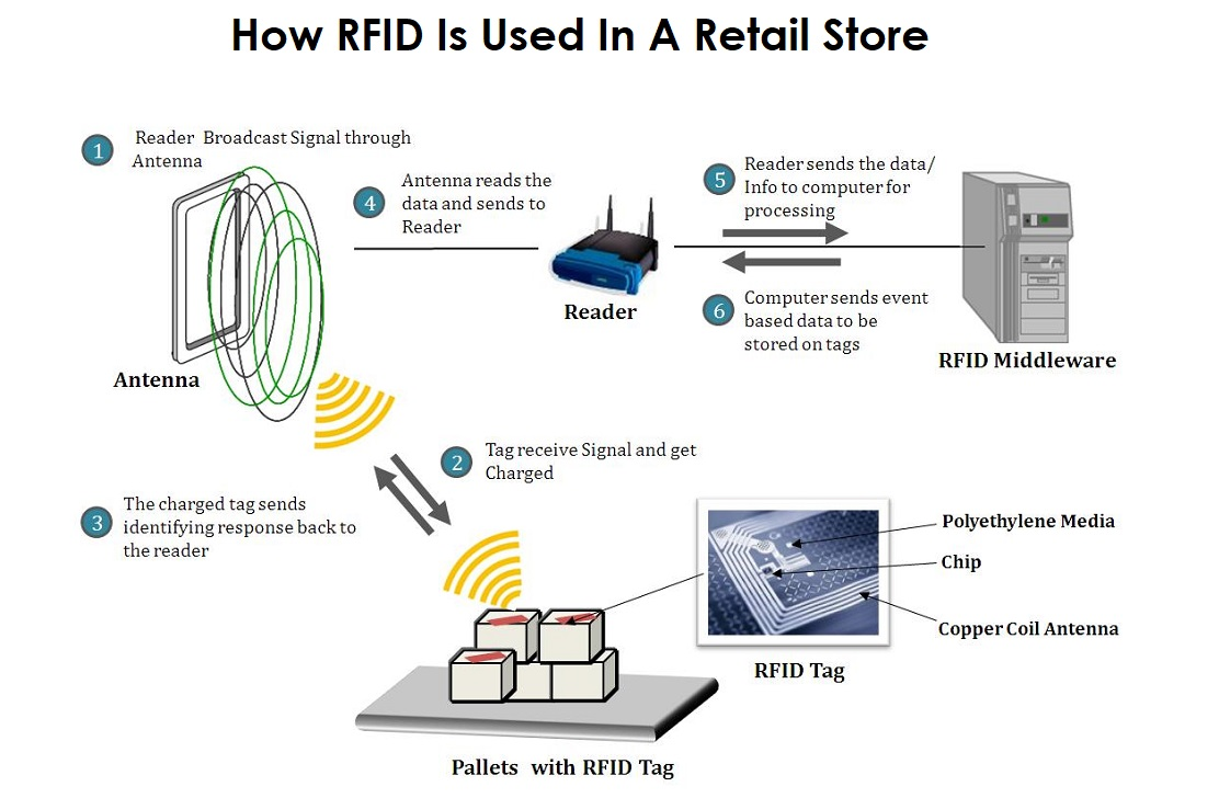 RFID Blocking: A Possible Necessity To Keep Your Data Safe